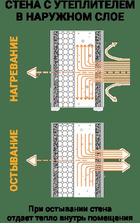 Нагревание и остывание стены